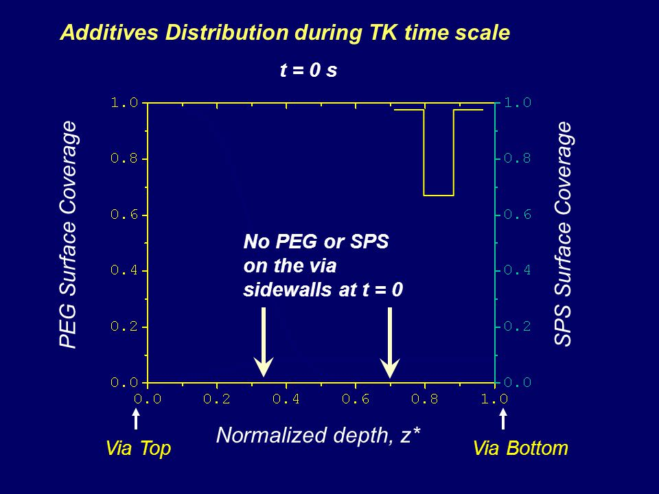 Additives Distribution during TK time scale