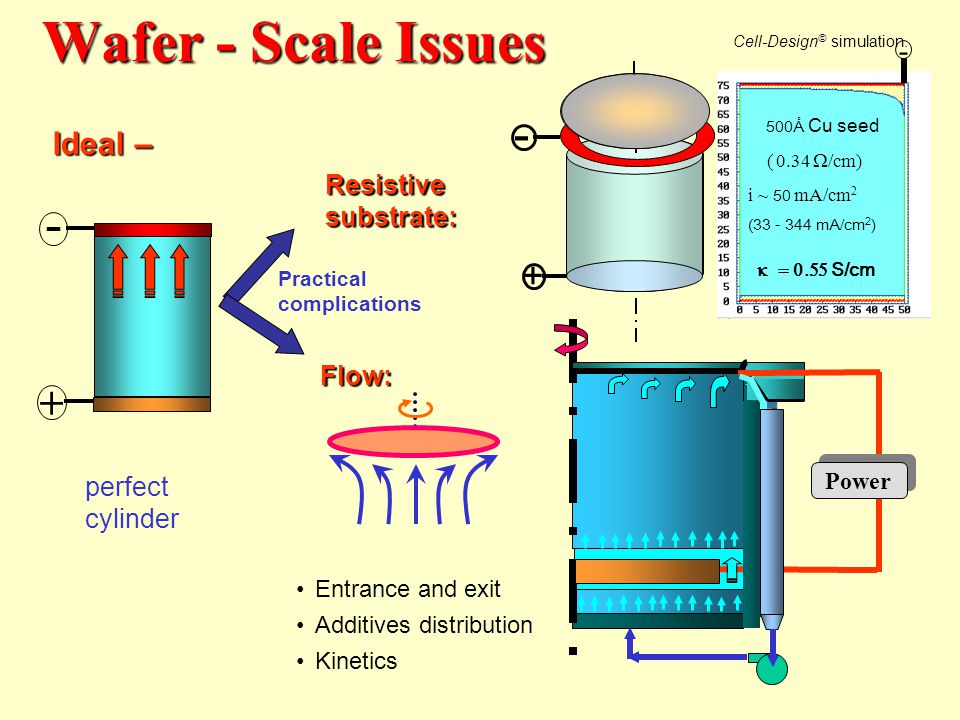 Wafer - Scale Issues - - + + Ideal – Resistive substrate:
