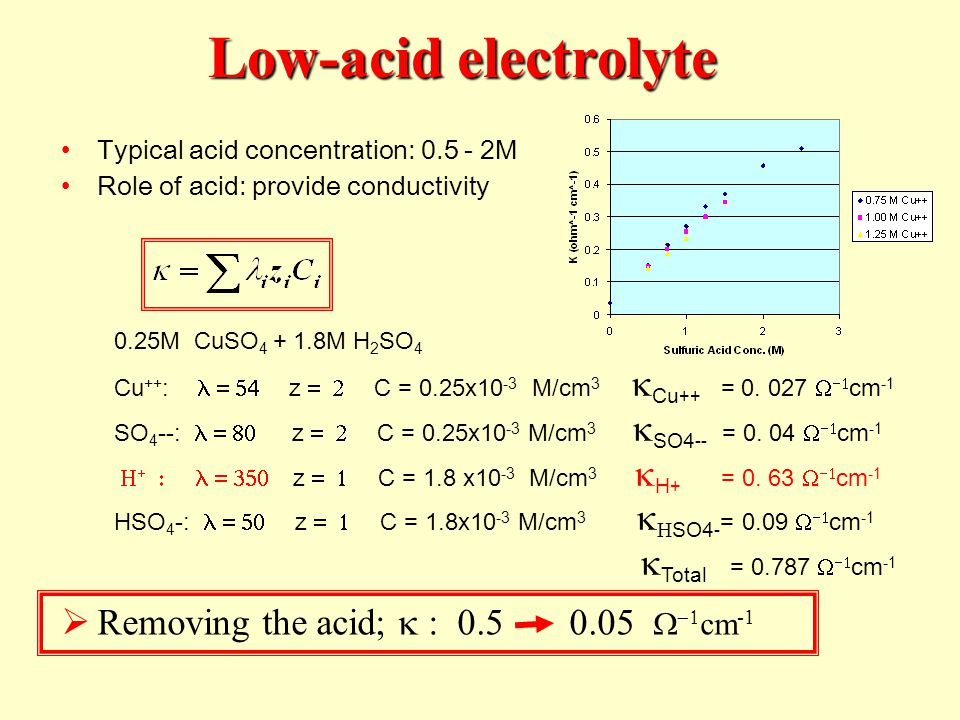 Low-acid electrolyte Removing the acid; k : 0.5 0.05 W-1cm-1