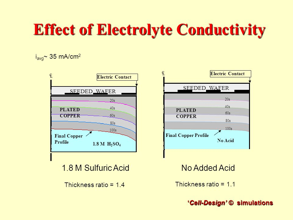 Conductivity Of Electrolyte : Metallization of submicron features case western reserve