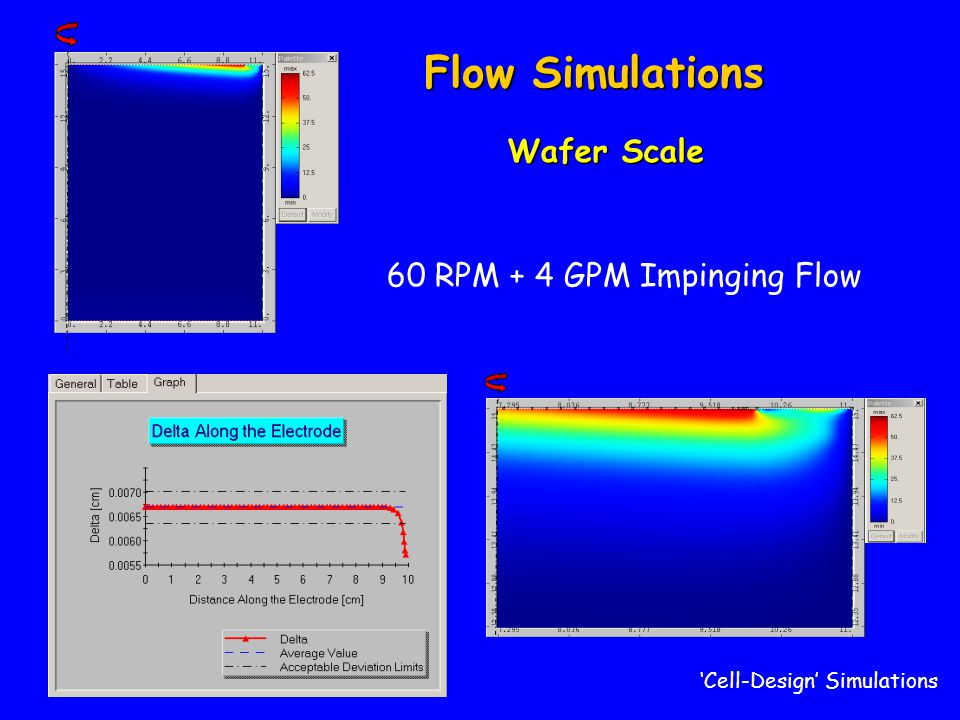 Flow Simulations Wafer Scale 60 RPM + 4 GPM Impinging Flow