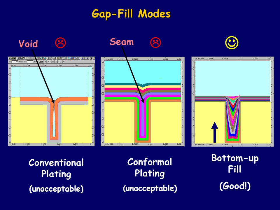    Gap-Fill Modes Seam Void Bottom-up Fill Conventional Plating