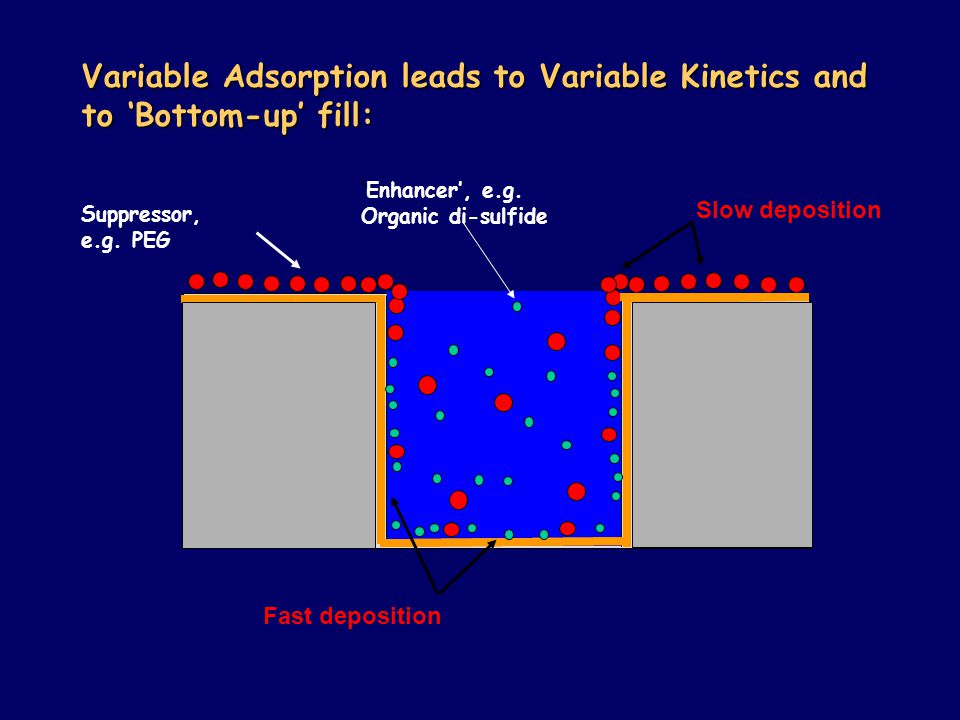 Variable Adsorption leads to Variable Kinetics and to 'Bottom-up' fill: