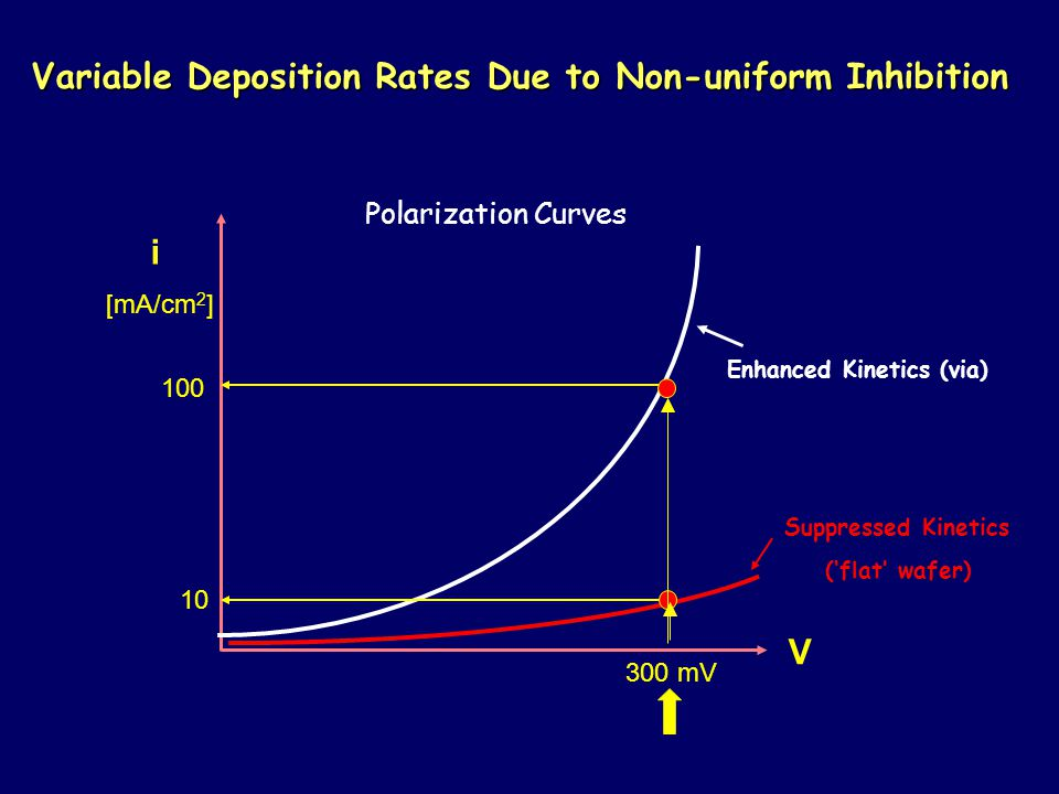 Variable Deposition Rates Due to Non-uniform Inhibition