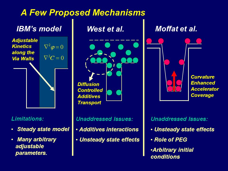 A Few Proposed Mechanisms