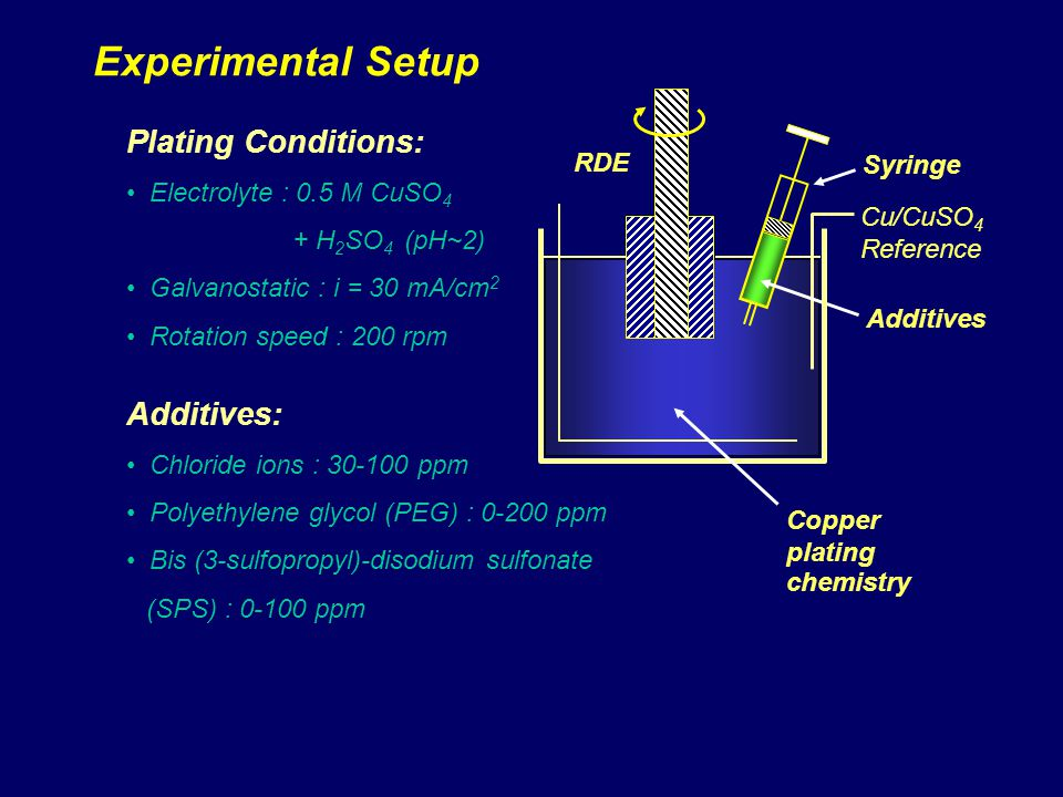 Experimental Setup Plating Conditions: Additives: