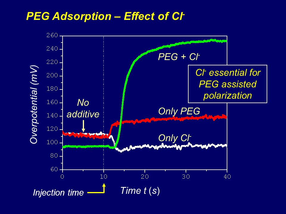 Cl- essential for PEG assisted polarization