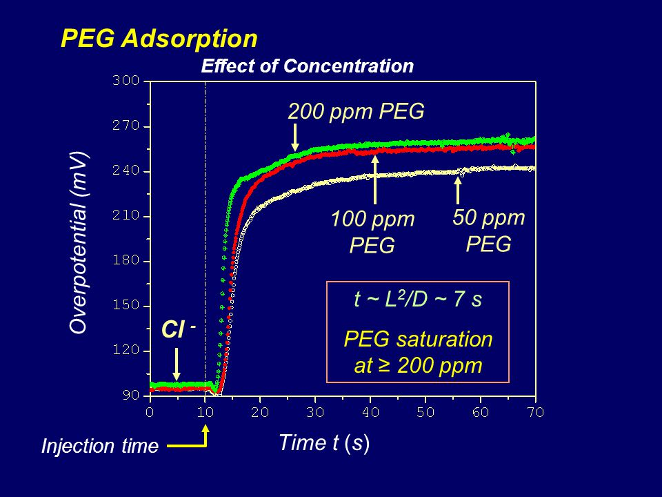 PEG Adsorption Cl - 200 ppm PEG Overpotential (mV) 100 ppm PEG