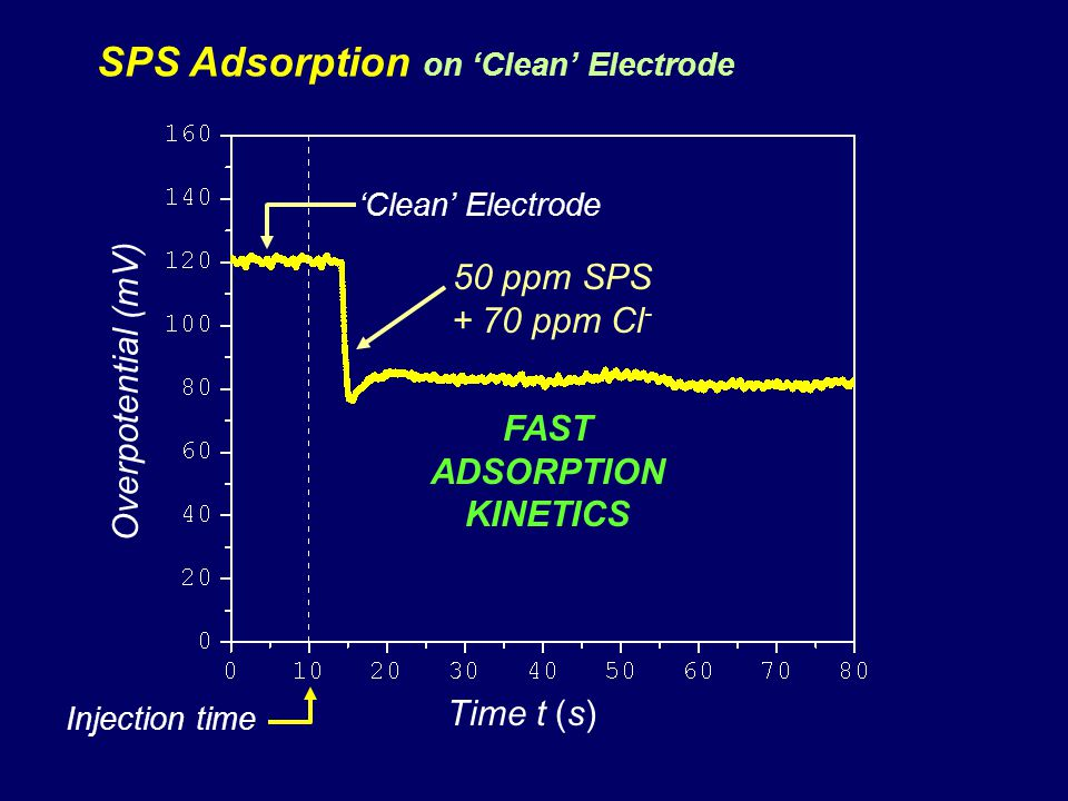 FAST ADSORPTION KINETICS