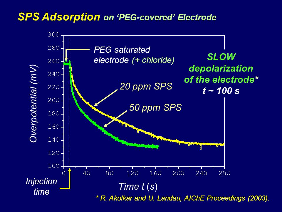 SLOW depolarization of the electrode* t ~ 100 s