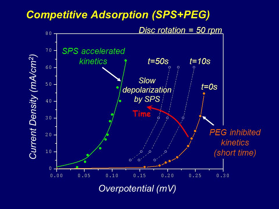 Competitive Adsorption (SPS+PEG)