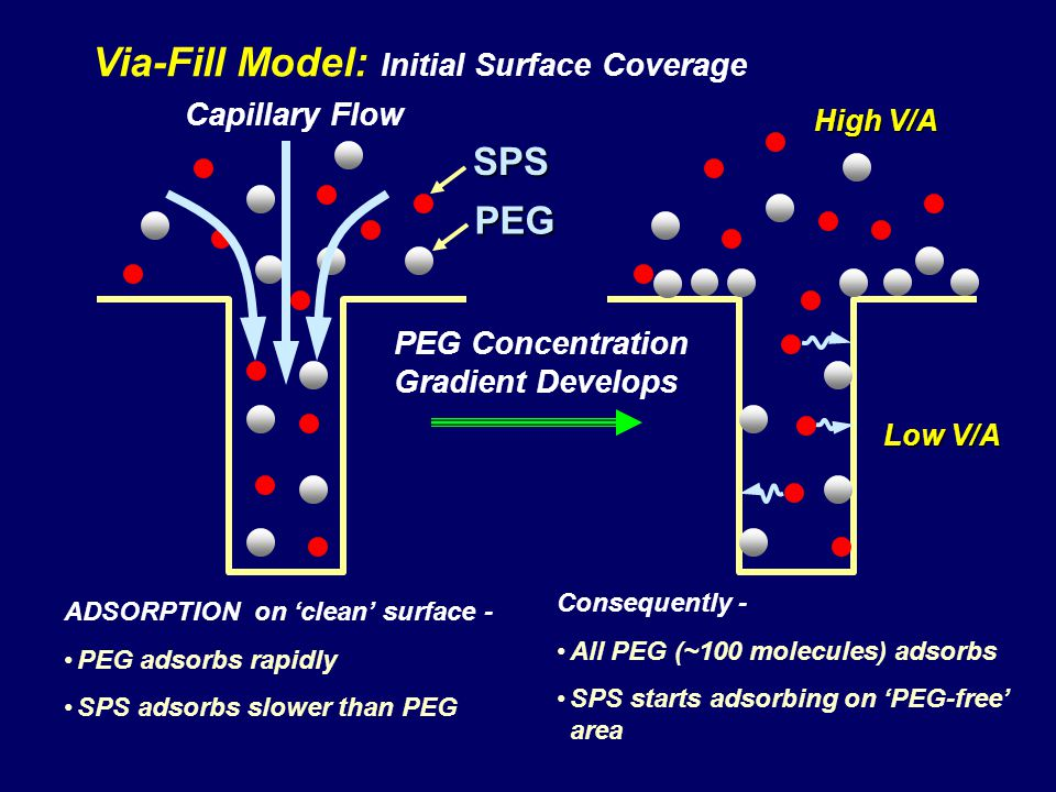 Via-Fill Model: Initial Surface Coverage