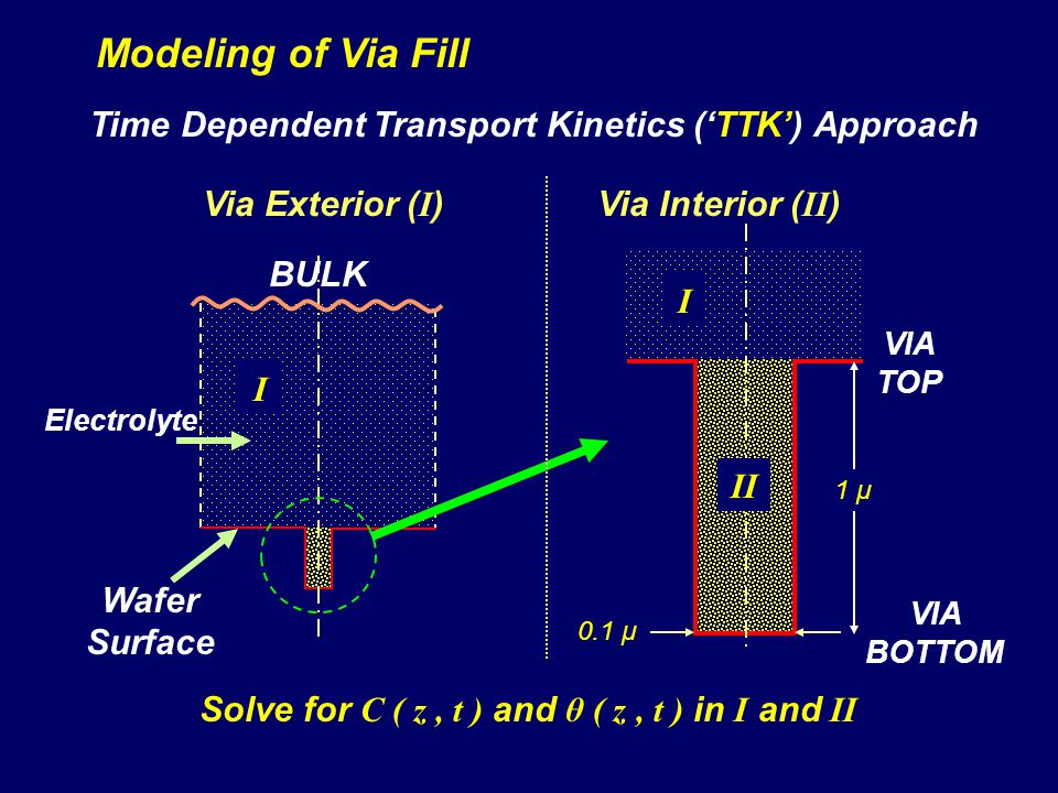 Modeling of Via Fill Time Dependent Transport Kinetics ('TTK') Approach. Via Exterior (I) Via Interior (II)