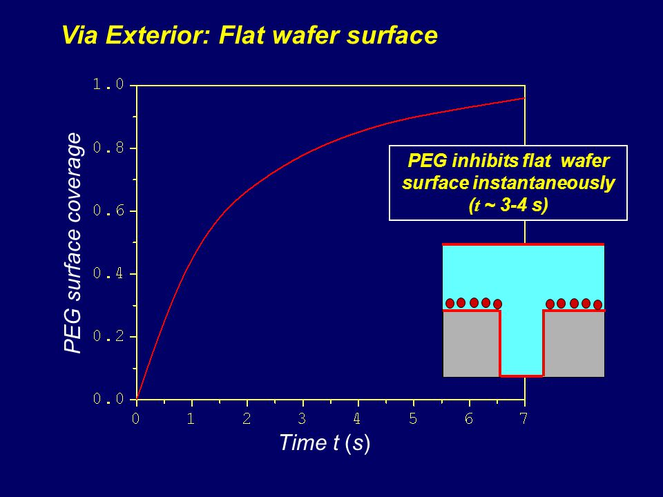 PEG inhibits flat wafer surface instantaneously (t ~ 3-4 s)