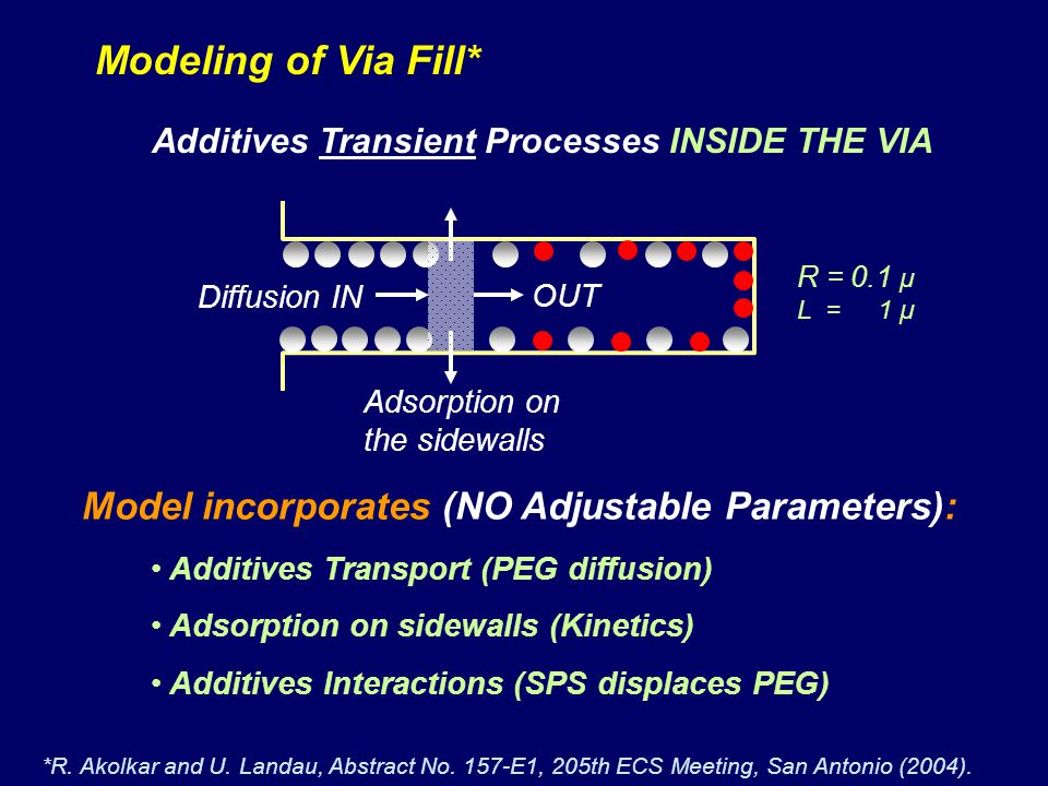 Modeling of Via Fill* Model incorporates (NO Adjustable Parameters):