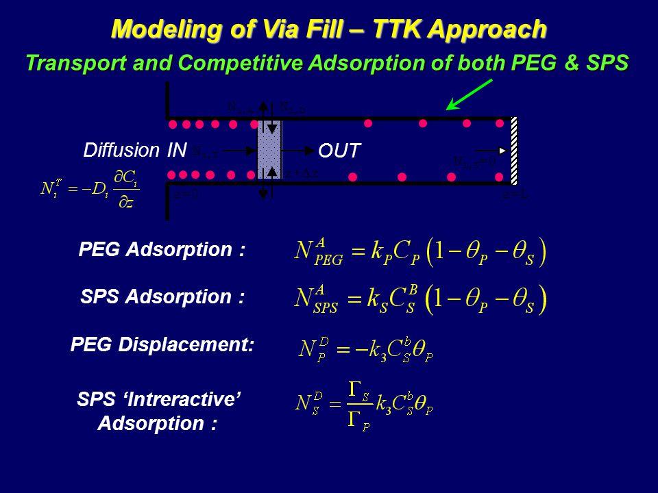 Modeling of Via Fill – TTK Approach