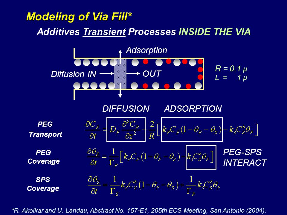 Additives Transient Processes INSIDE THE VIA