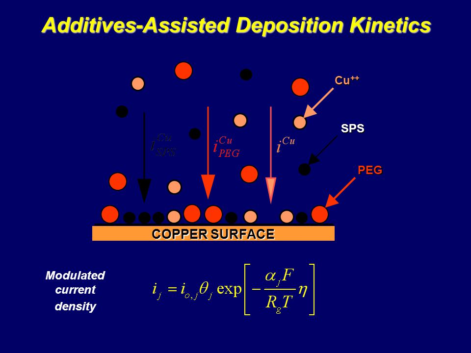 Additives-Assisted Deposition Kinetics Modulated current density