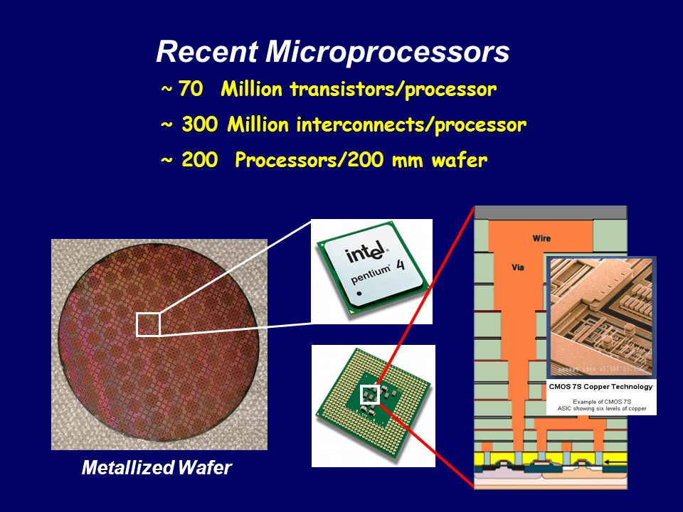 Recent Microprocessors