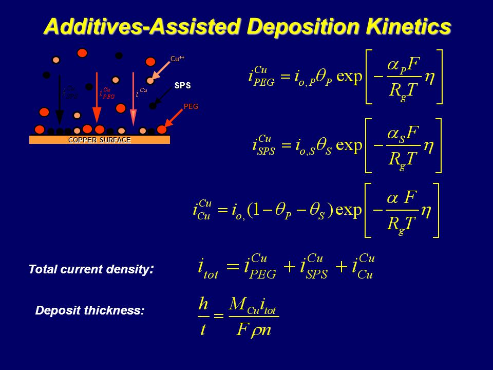 Additives-Assisted Deposition Kinetics Total current density: