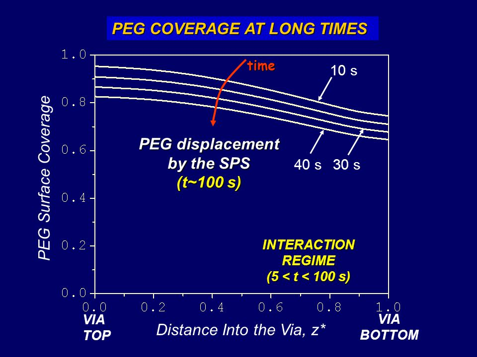 PEG displacement by the SPS (t~100 s)