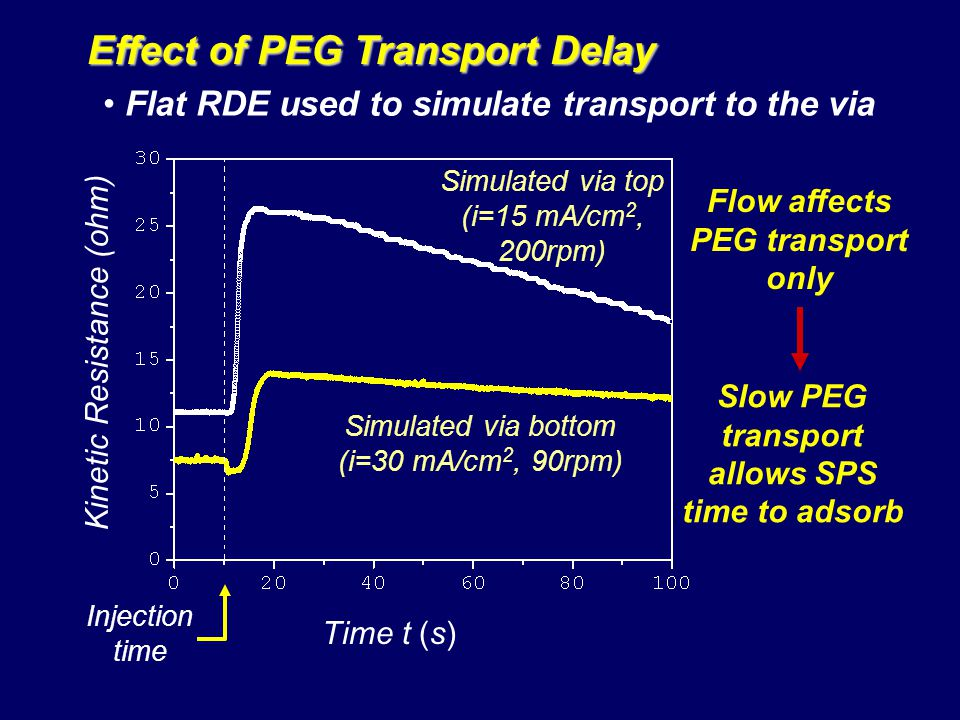Effect of PEG Transport Delay