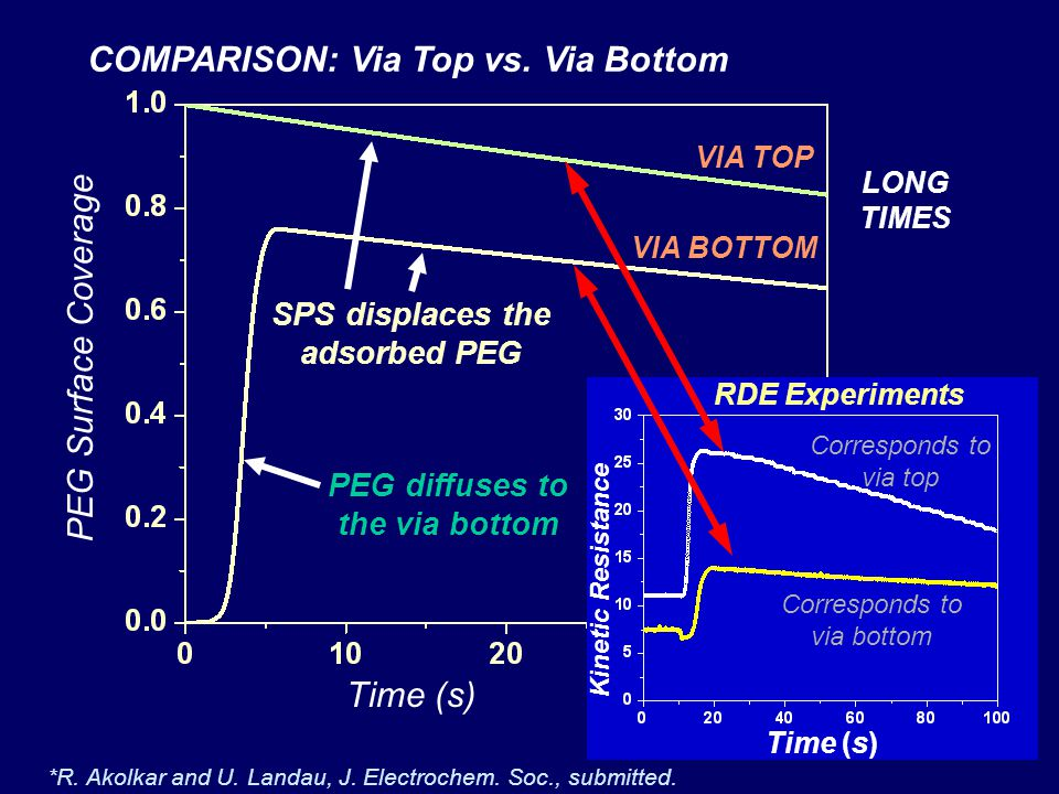 SPS displaces the adsorbed PEG PEG diffuses to the via bottom