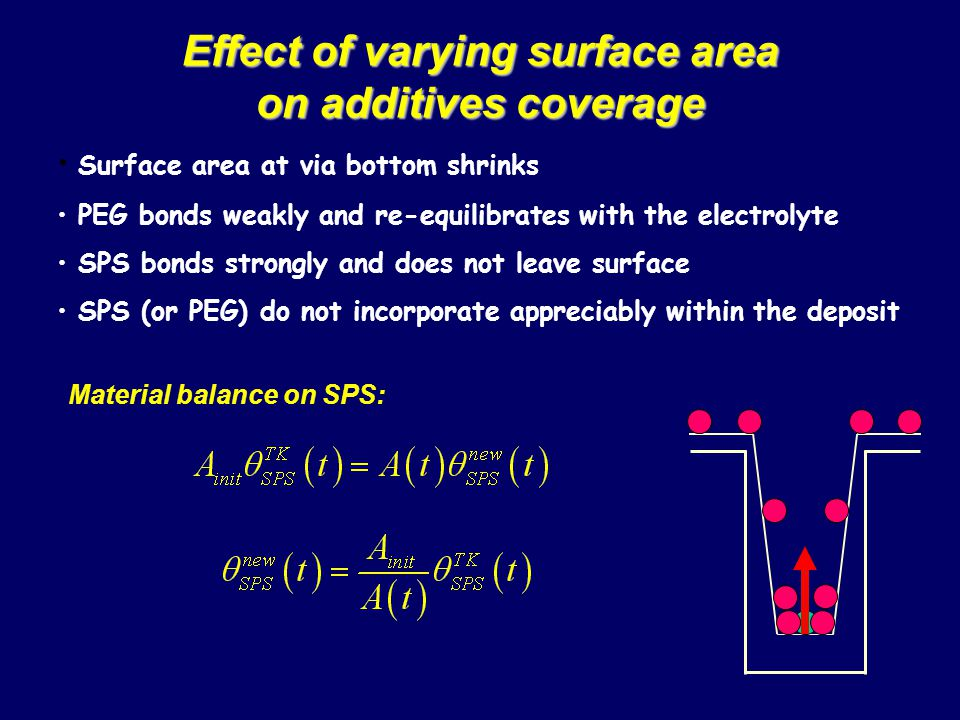 Effect of varying surface area on additives coverage