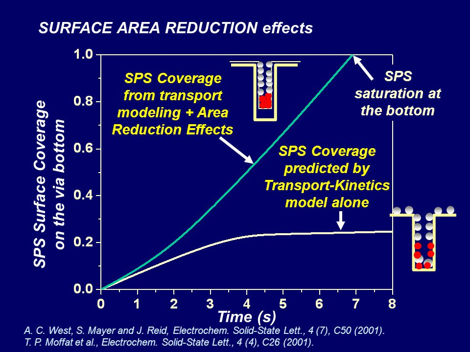 SPS Surface Coverage on the via bottom