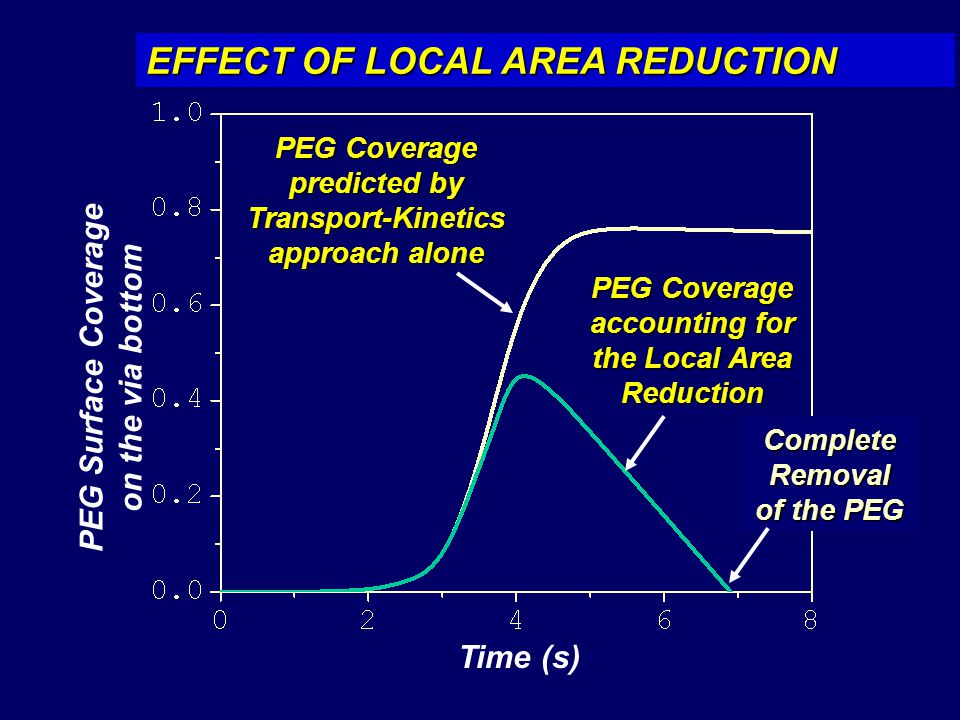 EFFECT OF LOCAL AREA REDUCTION