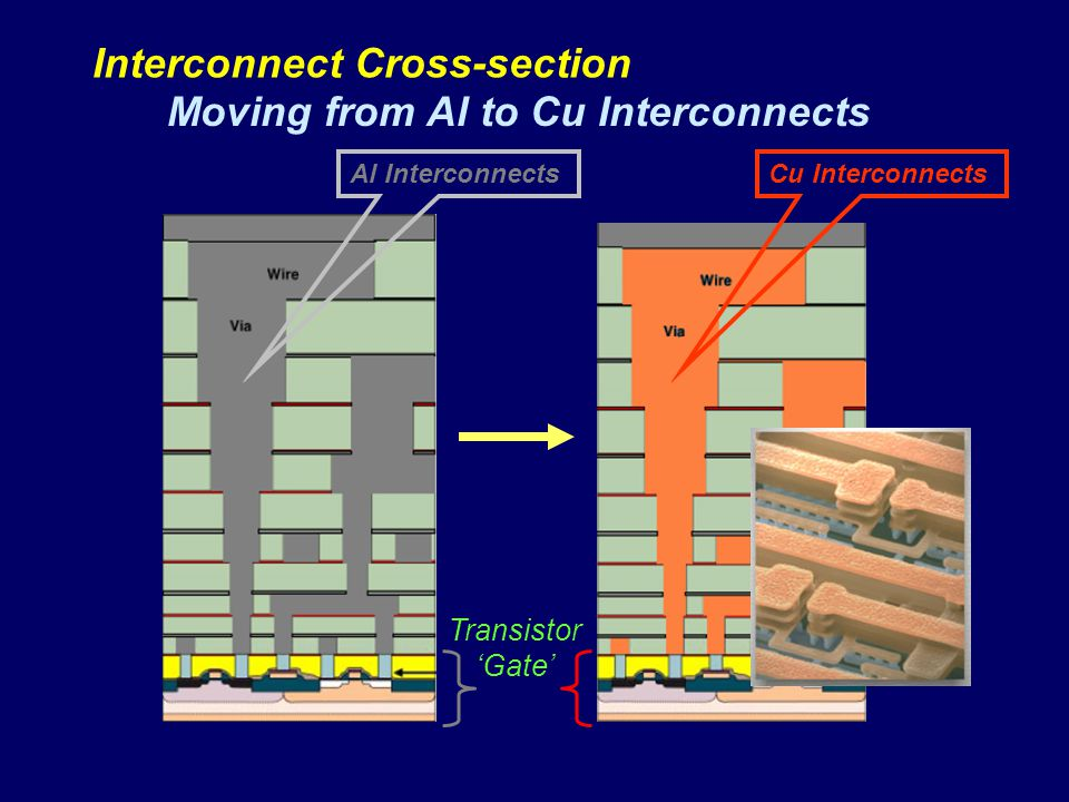 Interconnect Cross-section