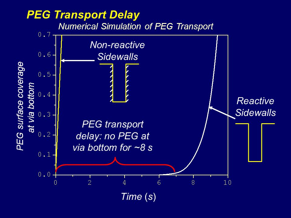 PEG Transport Delay Non-reactive Sidewalls