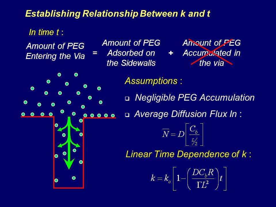 Establishing Relationship Between k and t