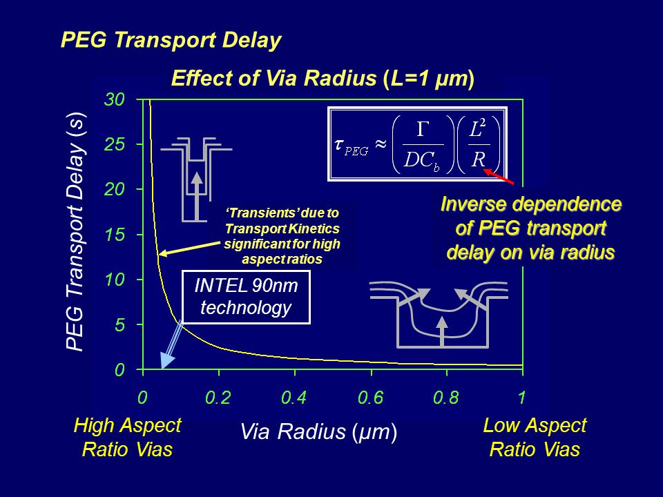 Effect of Via Radius (L=1 μm)