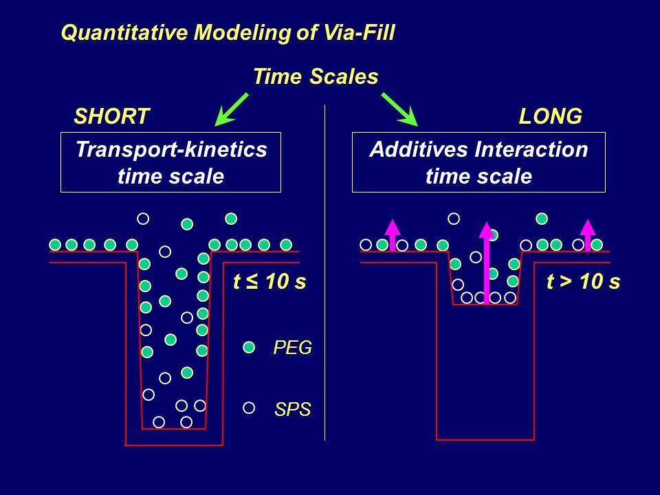 Transport-kinetics time scale Additives Interaction time scale