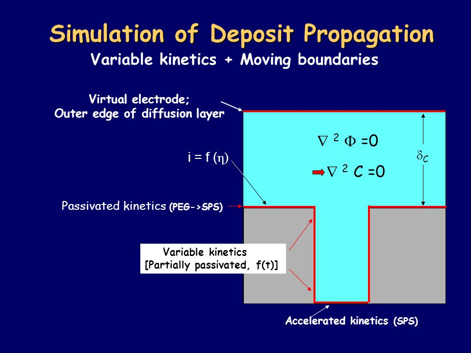 Simulation of Deposit Propagation