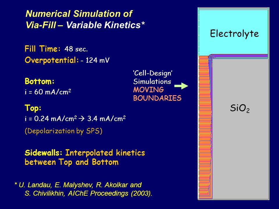 Numerical Simulation of Via-Fill – Variable Kinetics*