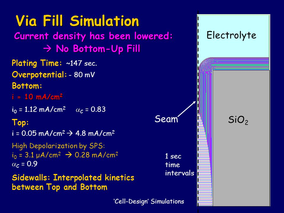 Via Fill Simulation Current density has been lowered: Electrolyte