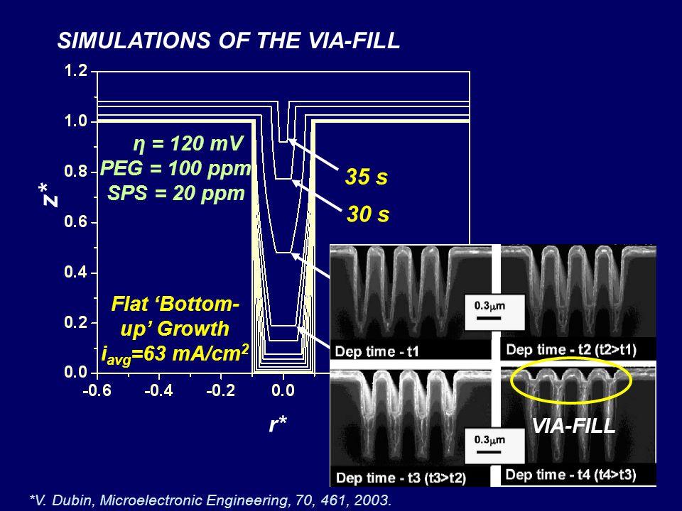 Flat 'Bottom-up' Growth iavg=63 mA/cm2