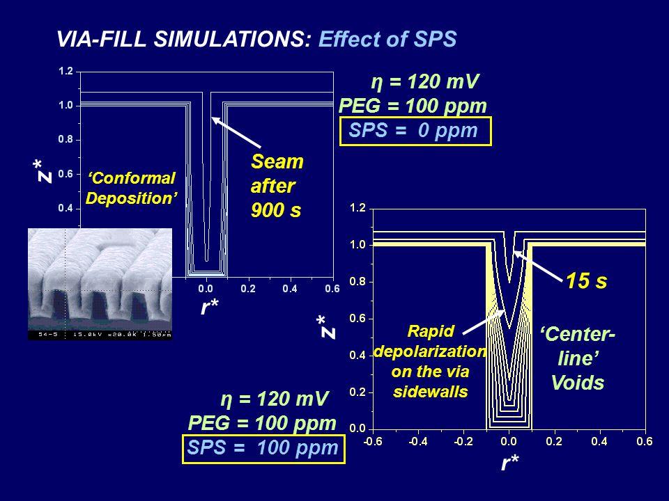 'Conformal Deposition' Rapid depolarization on the via sidewalls