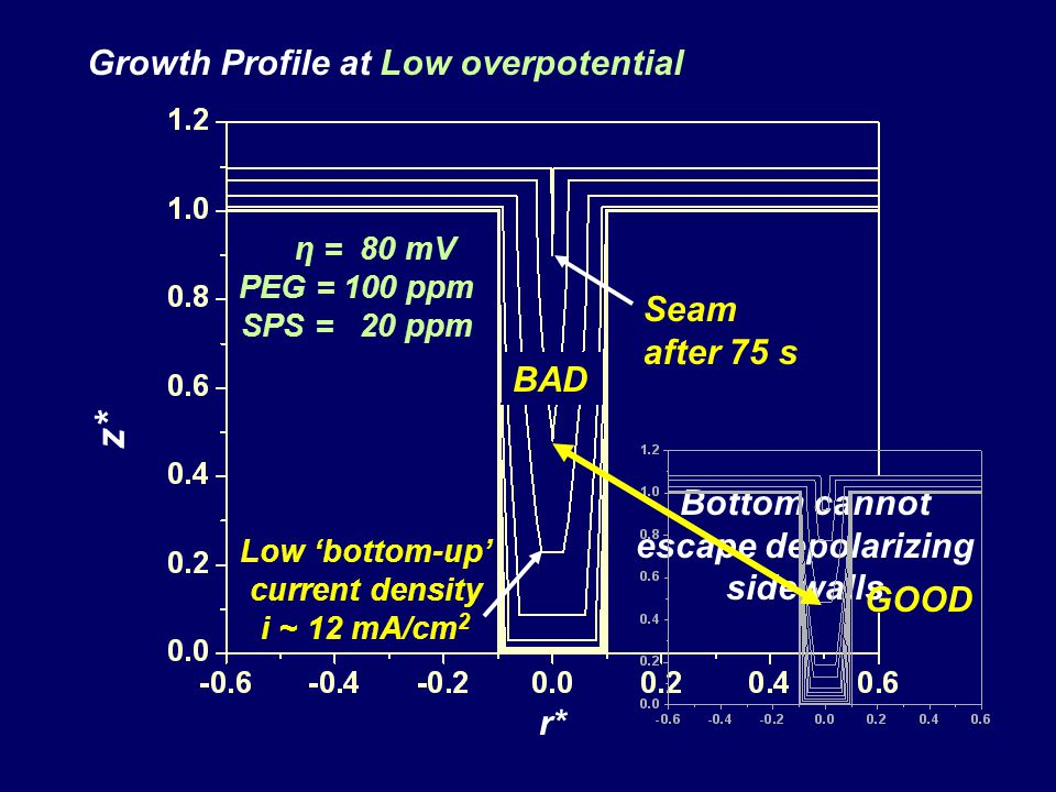 z* Growth Profile at Low overpotential Seam after 75 s BAD