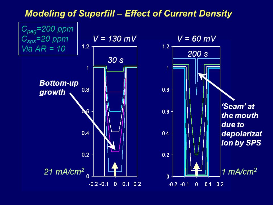 Modeling of Superfill – Effect of Current Density
