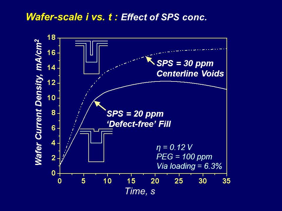 Wafer Current Density, mA/cm2