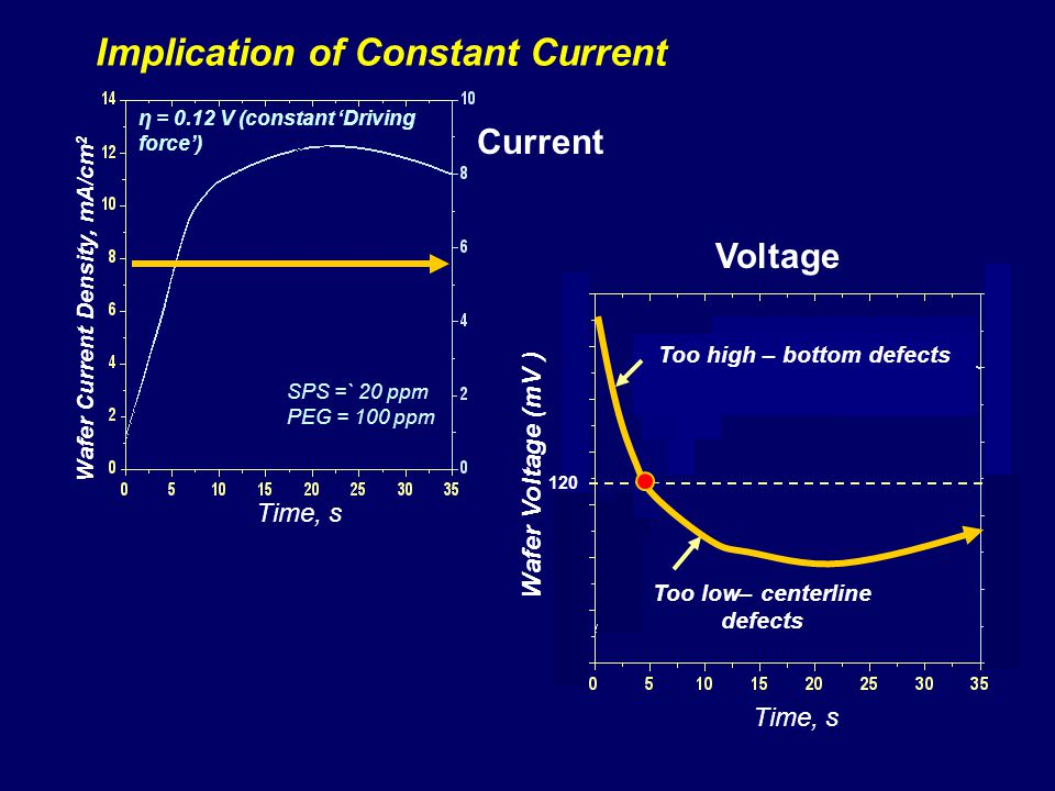 Implication of Constant Current