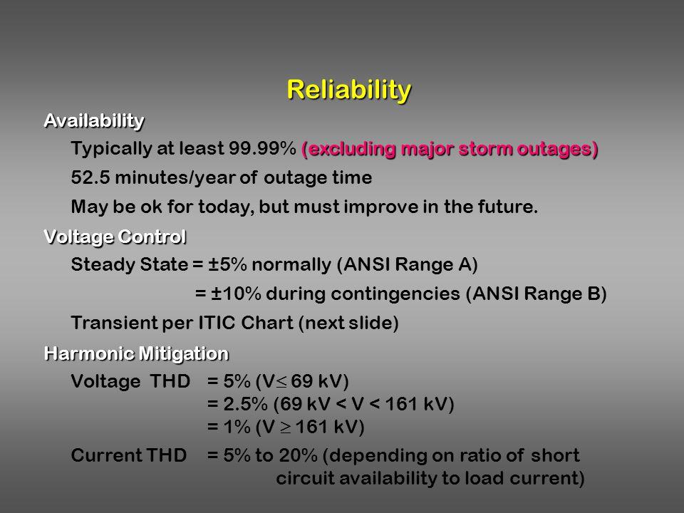 Reliability Availability
