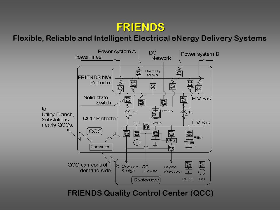Flexible, Reliable and Intelligent Electrical eNergy Delivery Systems