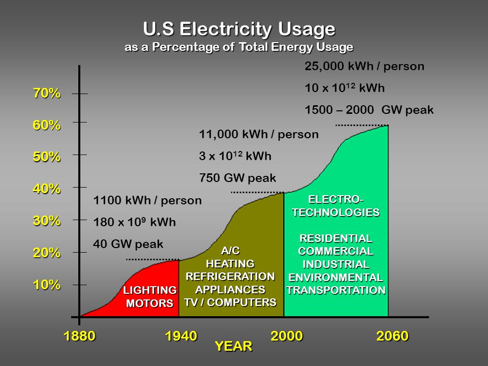 as a Percentage of Total Energy Usage