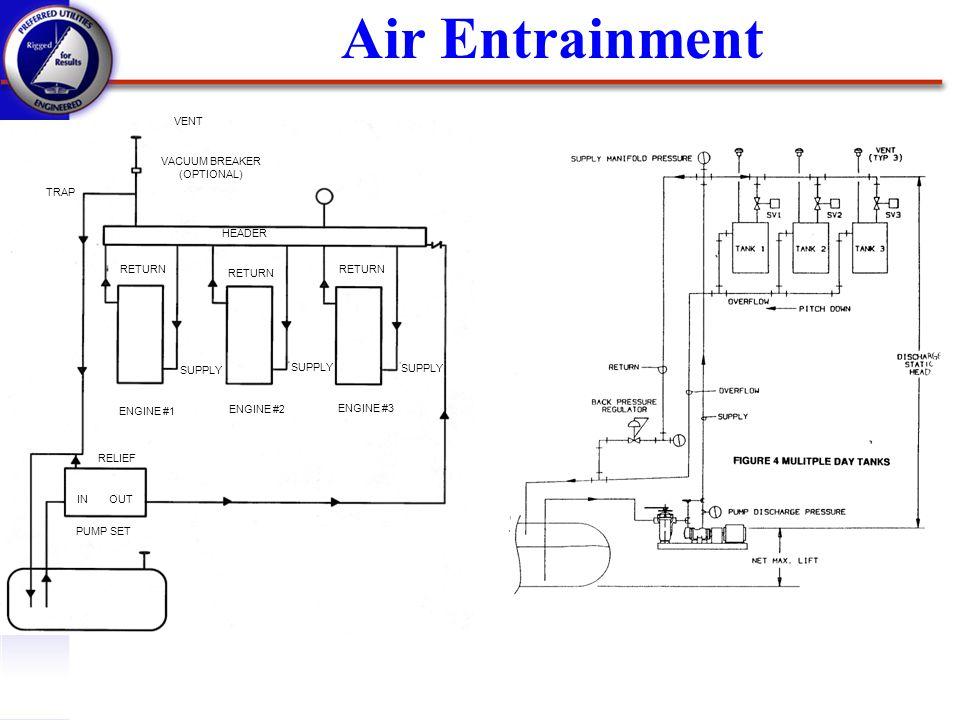 Air Entrainment VACUUM BREAKER (OPTIONAL) VENT TRAP RETURN HEADER