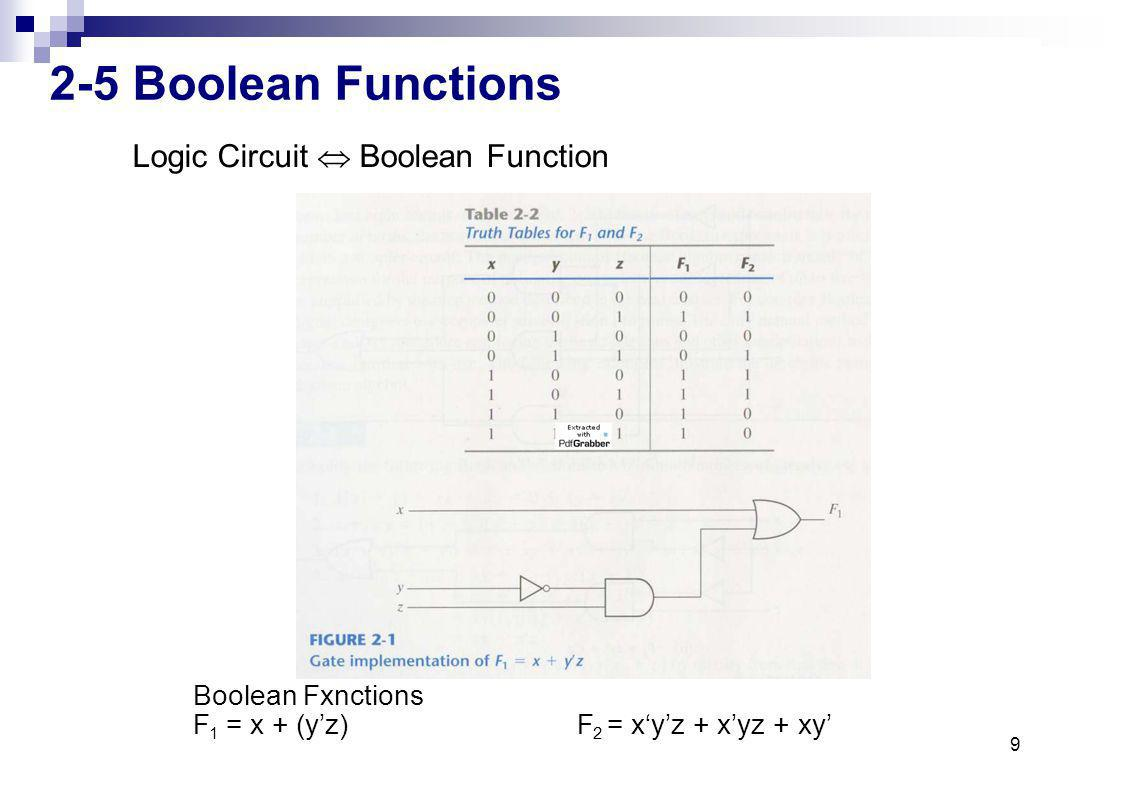 2-5 Boolean Functions Logic Circuit  Boolean Function