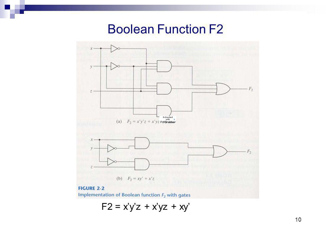Boolean Function F2 F2 = x'y'z + x'yz + xy' 10